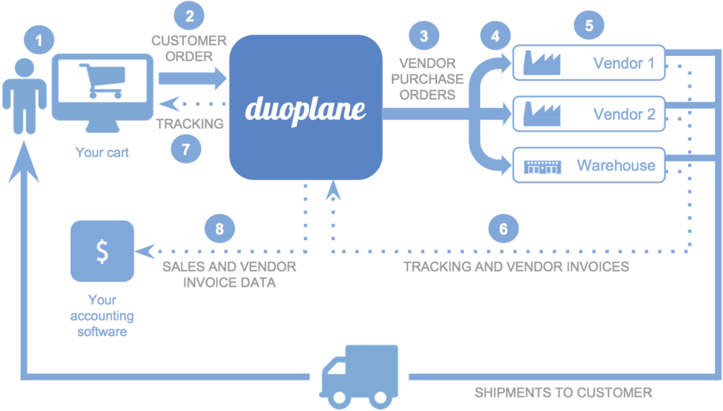 Duoplane Diagram