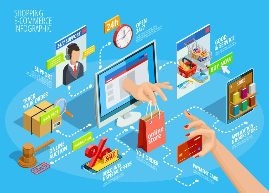 9 Tips to Improve Your eCommerce Marketing Strategy - Logic Inbound