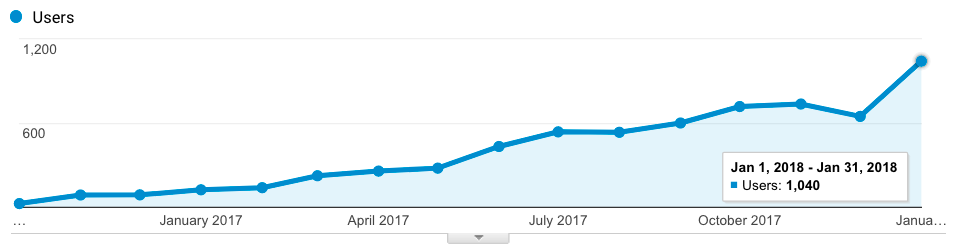 testosterone doctor SEO case study