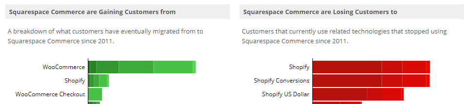shopify vs squarespace vs others