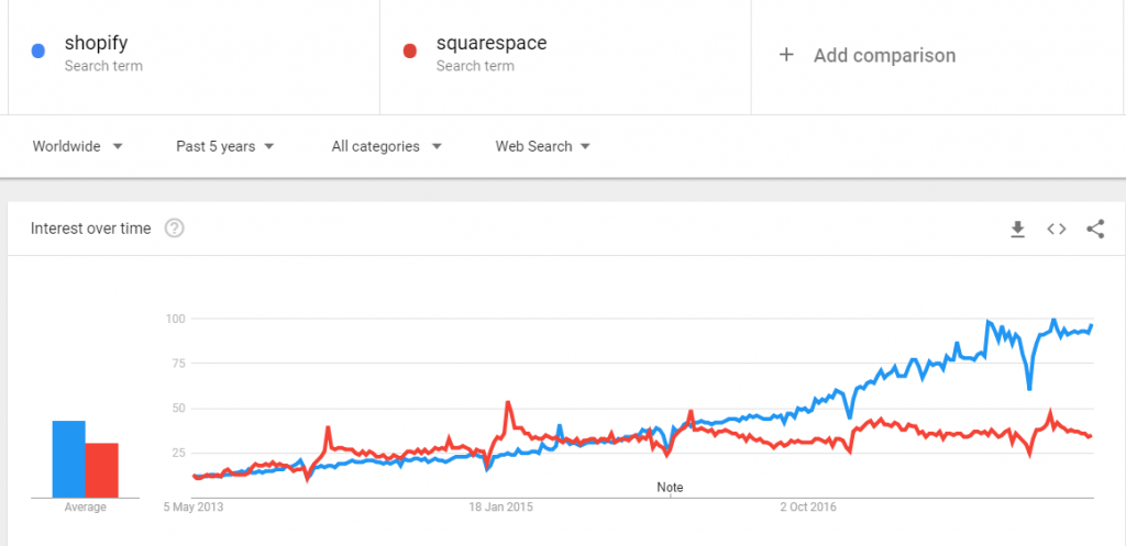 shopify vs squarespace google trends