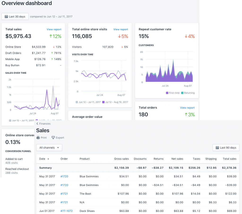 shopify vs squarespace - shopify reporting dashboard