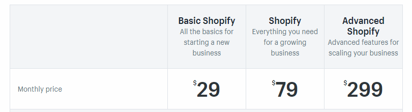 is shopify good value
