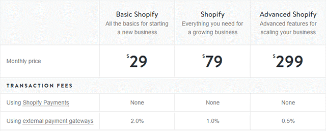 shopify plans transaction fees