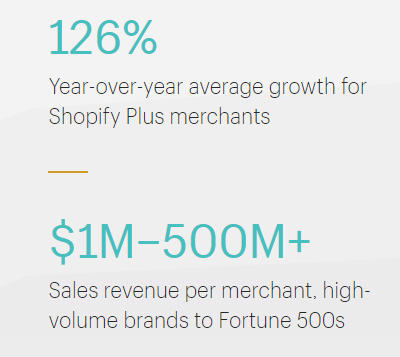 shopify plus stats