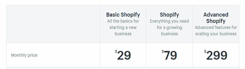 Online Shopify Customer Support
