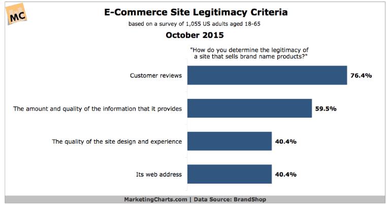 ecommerce design rules