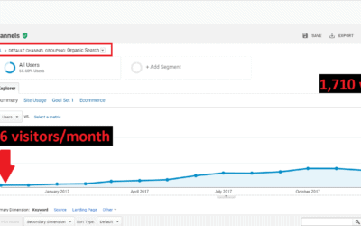 SEO for Doctors: The Complete Roadmap for 975% More Patients